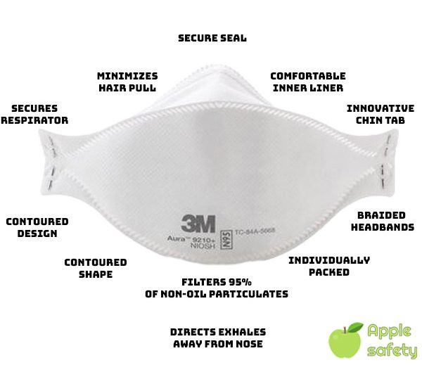 AURA™ Particulate Respirator (P95), 20 Pack - 3M 9210